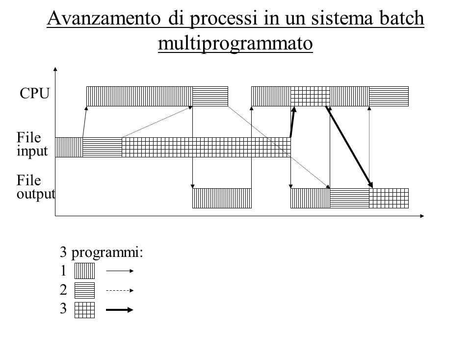 Avanzamento di processi in un sistema batch multiprogrammato