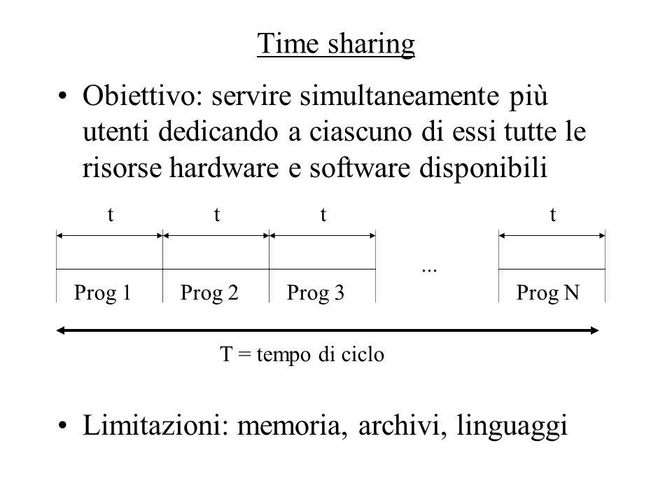 Limitazioni: memoria, archivi, linguaggi