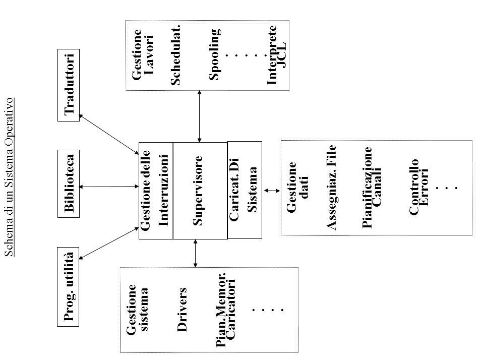 Schema di un Sistema Operativo