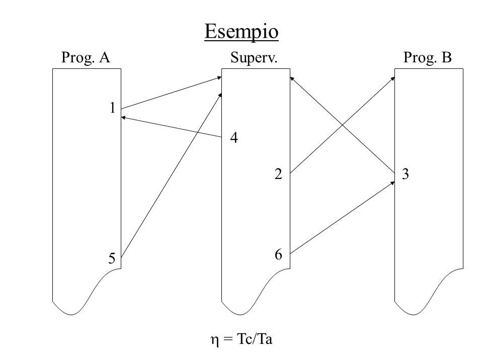 Esempio Prog. A Superv. Prog. B 1 4 2 3 6 5  = Tc/Ta