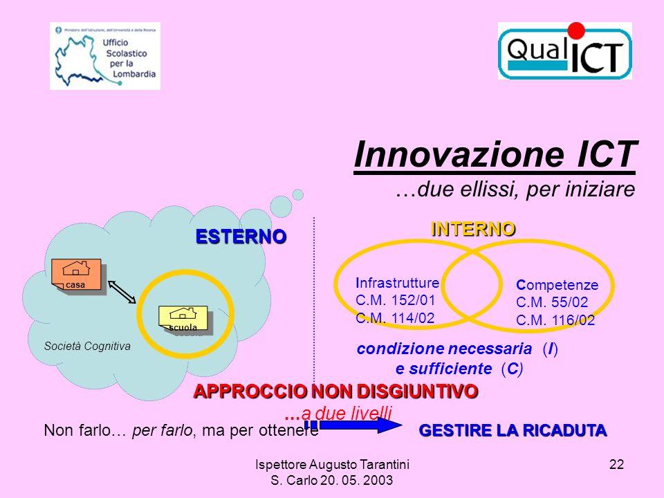 Innovazione ICT …due ellissi, per iniziare