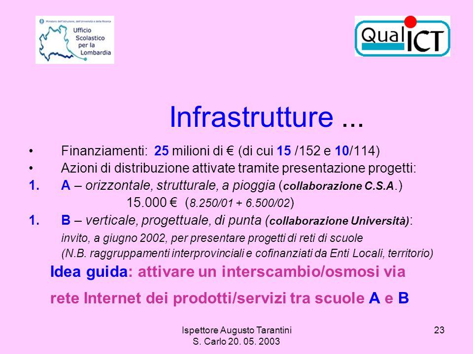 Ispettore Augusto Tarantini S. Carlo 20. 05. 2003