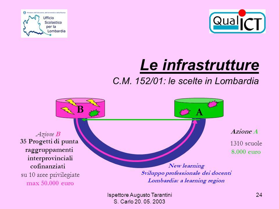 Sviluppo professionale dei docenti Lombardia: a learning region