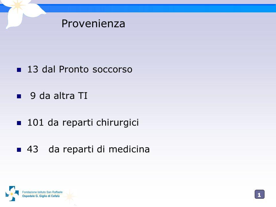 Provenienza 13 dal Pronto soccorso 9 da altra TI
