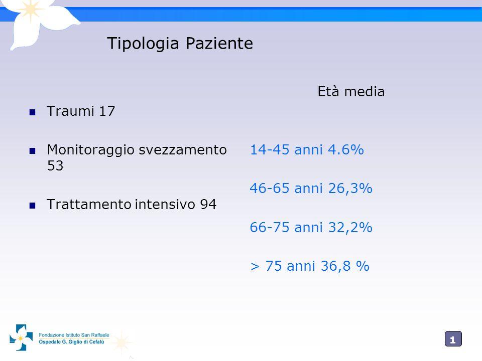 Tipologia Paziente Traumi 17 Monitoraggio svezzamento 53