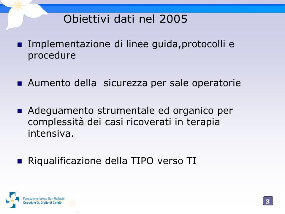 Obiettivi dati nel 2005 Implementazione di linee guida,protocolli e procedure. Aumento della sicurezza per sale operatorie.