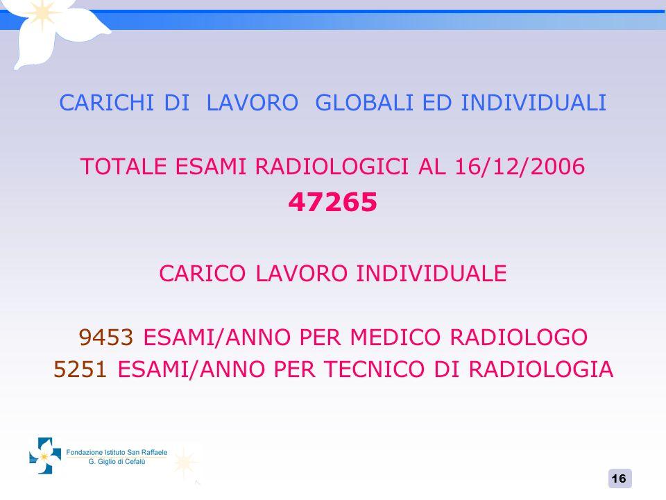 47265 CARICHI DI LAVORO GLOBALI ED INDIVIDUALI
