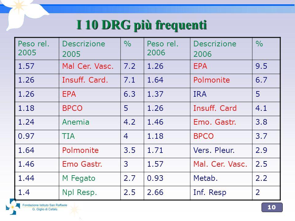 I 10 DRG più frequenti Peso rel. 2005 Descrizione 2005 %