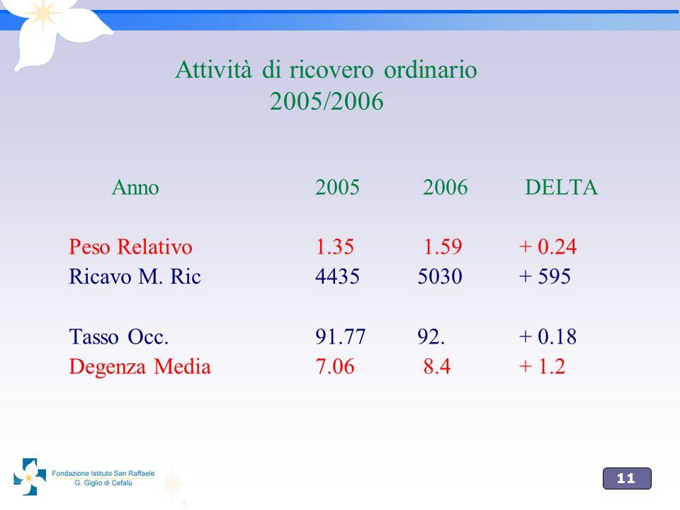 Attività di ricovero ordinario 2005/2006