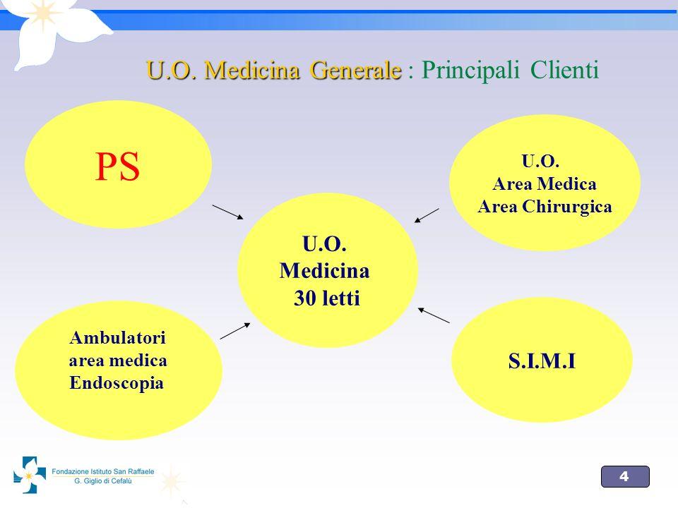 PS U.O. Medicina Generale : Principali Clienti U.O. Medicina 30 letti