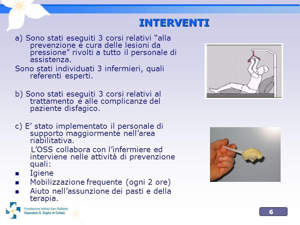 INTERVENTI a) Sono stati eseguiti 3 corsi relativi alla prevenzione e cura delle lesioni da pressione rivolti a tutto il personale di assistenza.