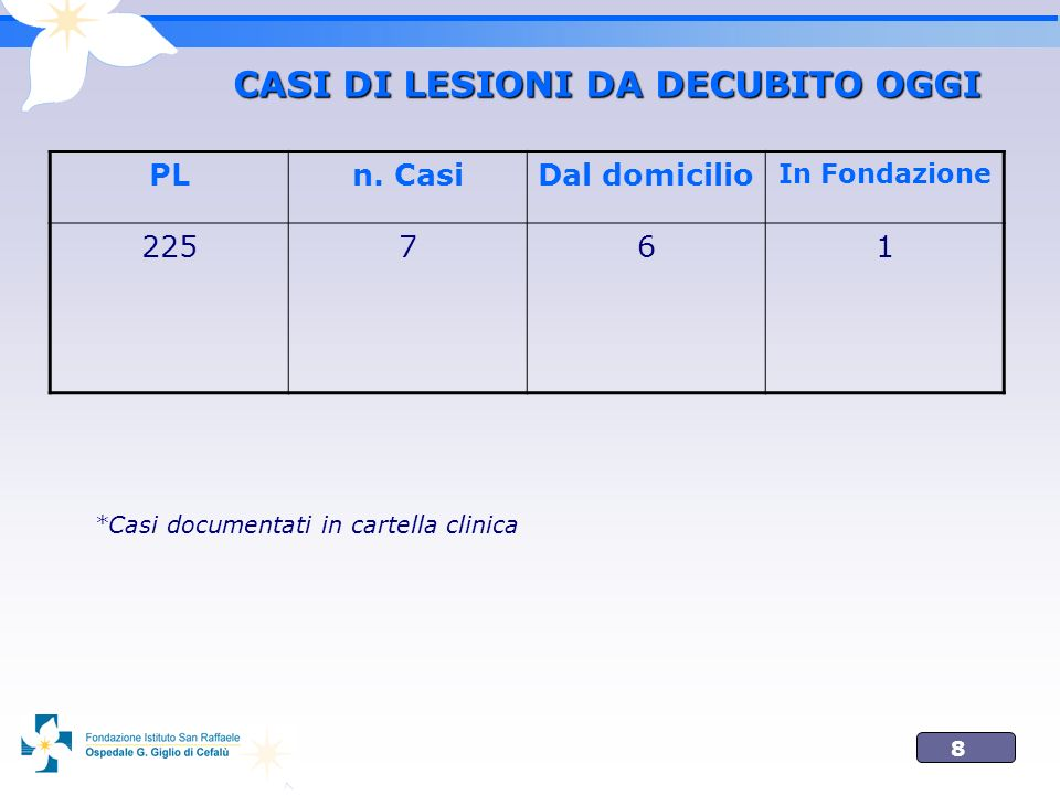 CASI DI LESIONI DA DECUBITO OGGI