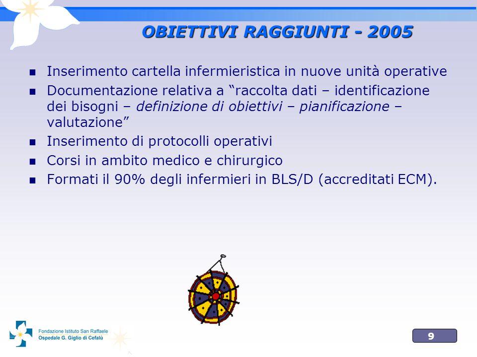 OBIETTIVI RAGGIUNTI - 2005 Inserimento cartella infermieristica in nuove unità operative.