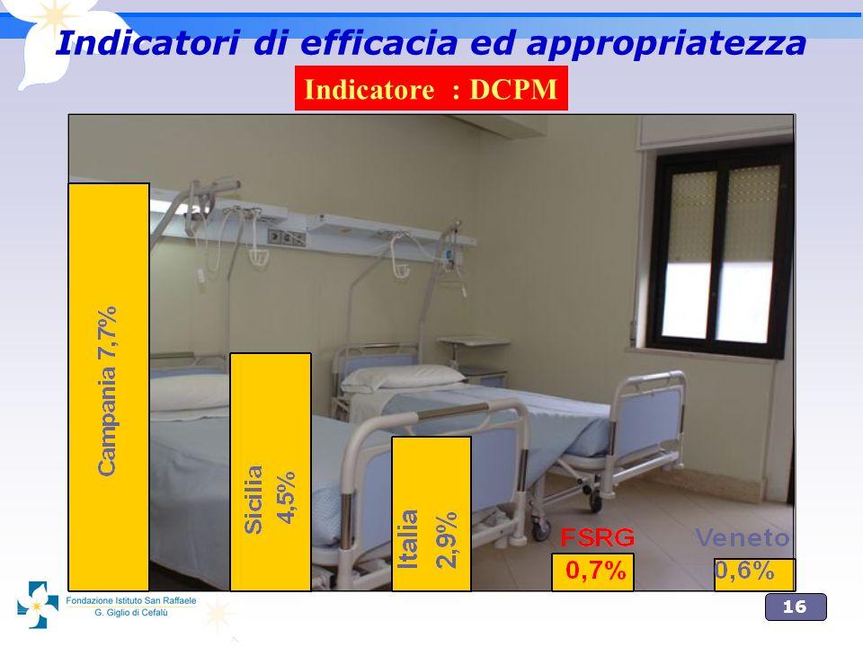 Indicatori di efficacia ed appropriatezza