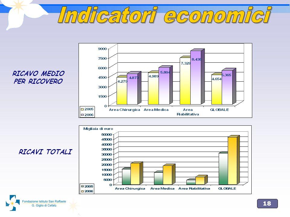 Indicatori economici RICAVO MEDIO PER RICOVERO RICAVI TOTALI