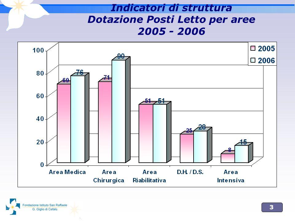 Indicatori di struttura Dotazione Posti Letto per aree 2005 - 2006