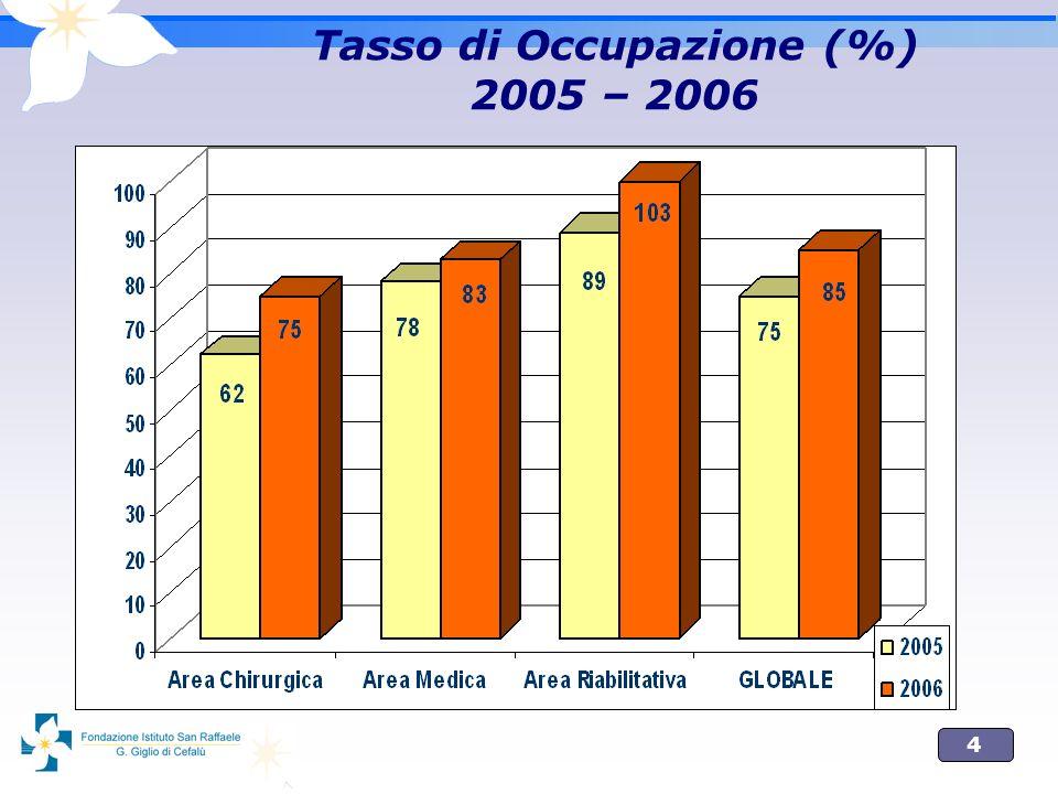 Tasso di Occupazione (%) 2005 – 2006