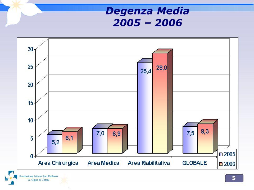 Degenza Media 2005 – 2006