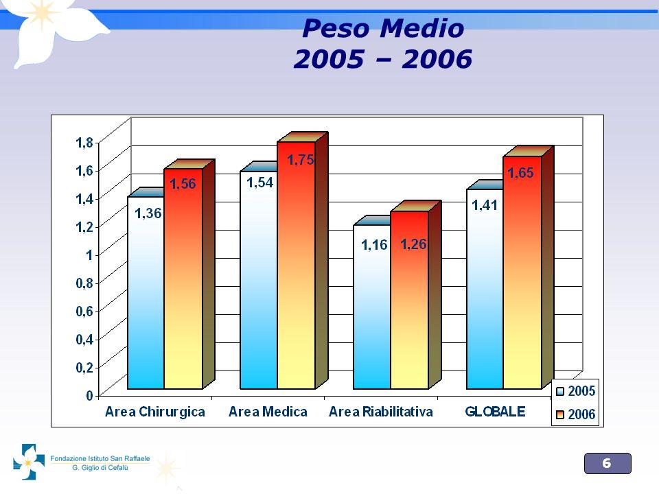 Peso Medio 2005 – 2006