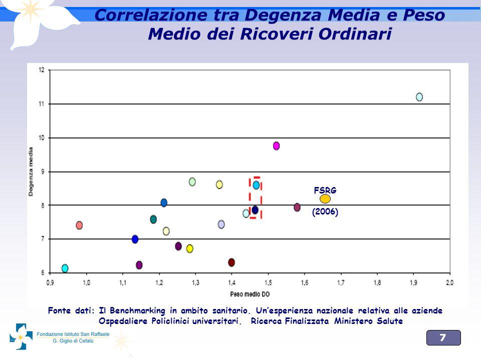 Correlazione tra Degenza Media e Peso Medio dei Ricoveri Ordinari