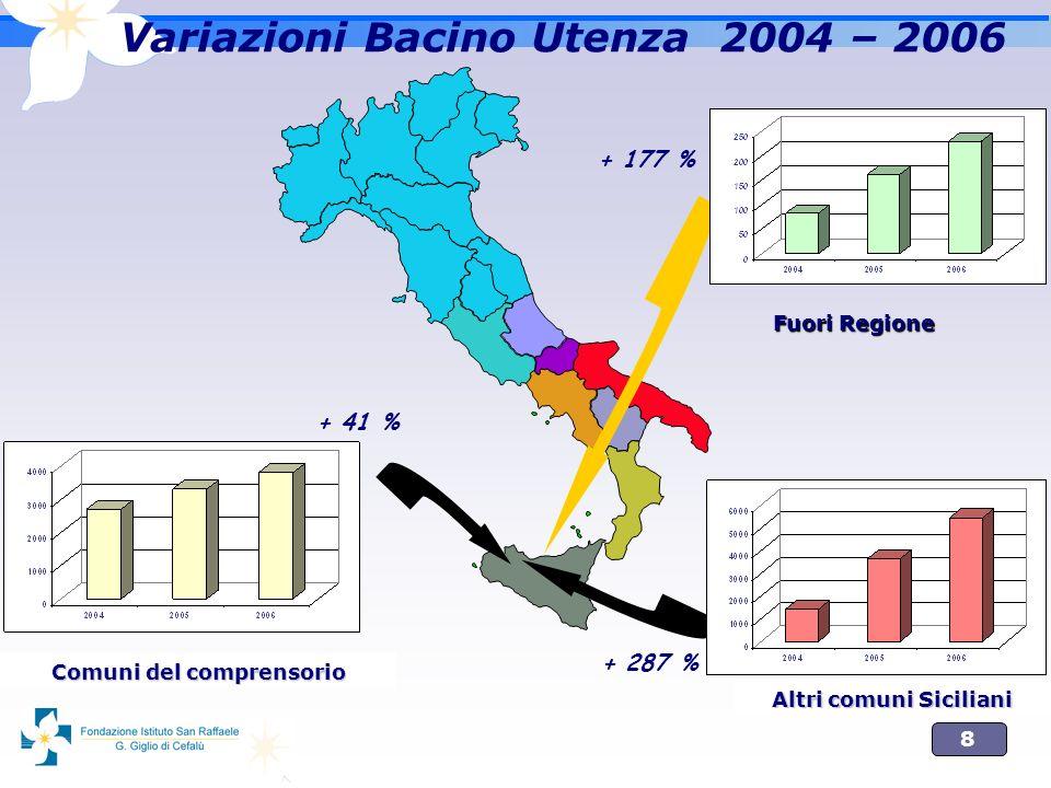 Variazioni Bacino Utenza 2004 – 2006