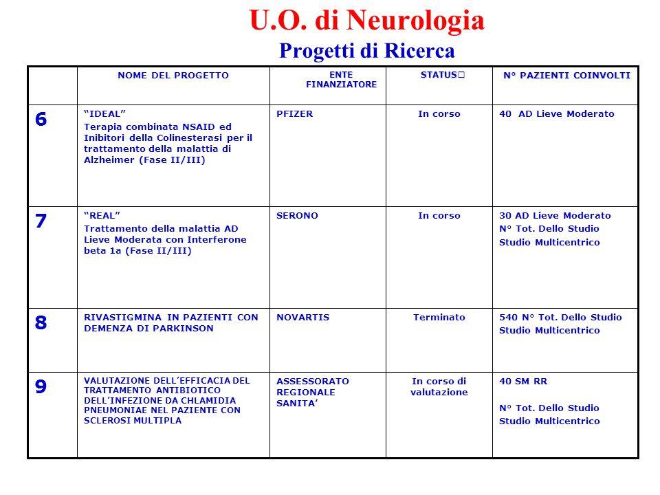 U.O. di Neurologia Progetti di Ricerca