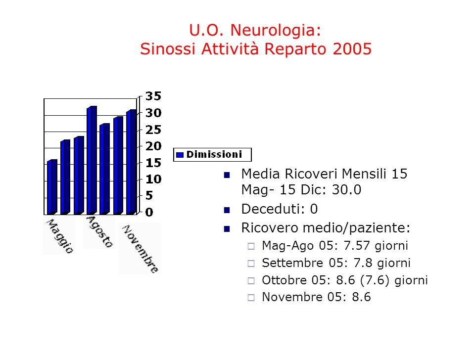 U.O. Neurologia: Sinossi Attività Reparto 2005