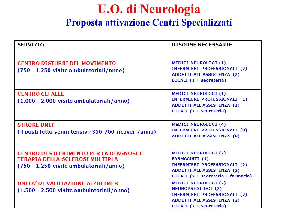 U.O. di Neurologia Proposta attivazione Centri Specializzati