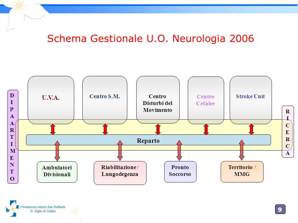 Schema Gestionale U.O. Neurologia 2006