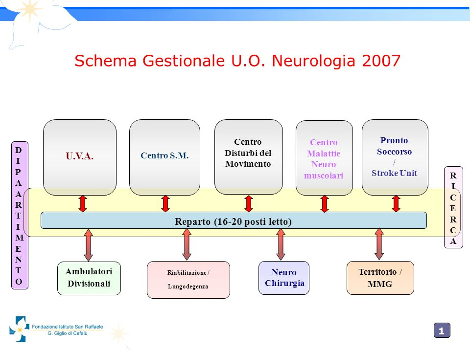 Schema Gestionale U.O. Neurologia 2007