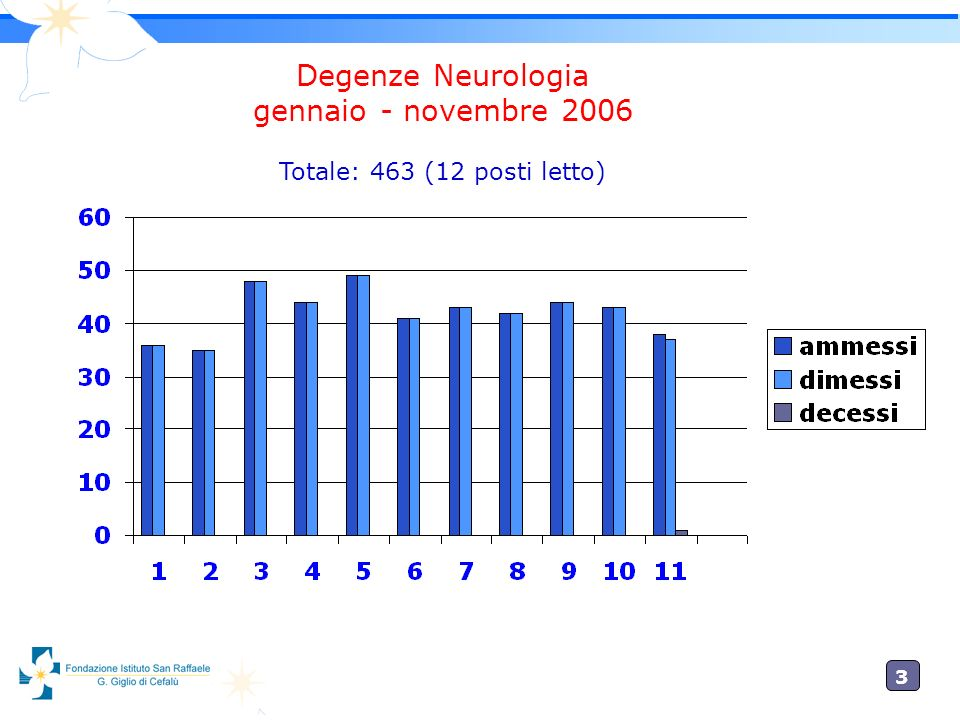 Degenze Neurologia gennaio - novembre 2006