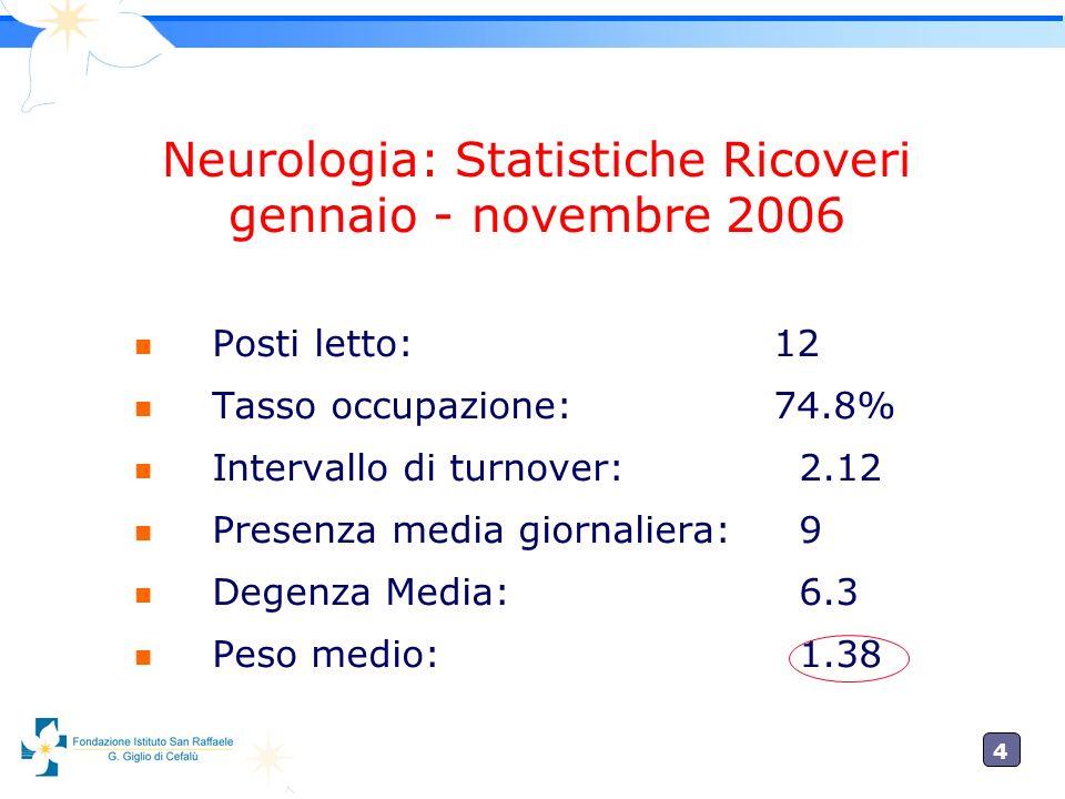 Neurologia: Statistiche Ricoveri
