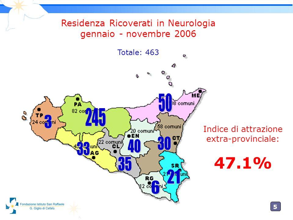 47.1% 50 245 3 30 40 33 35 21 6 Residenza Ricoverati in Neurologia