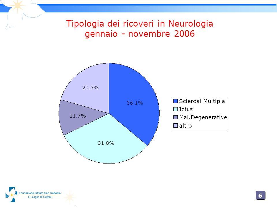 Tipologia dei ricoveri in Neurologia gennaio - novembre 2006