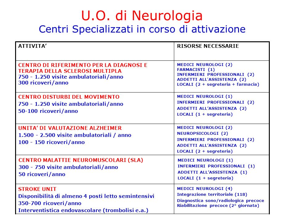 U.O. di Neurologia Centri Specializzati in corso di attivazione