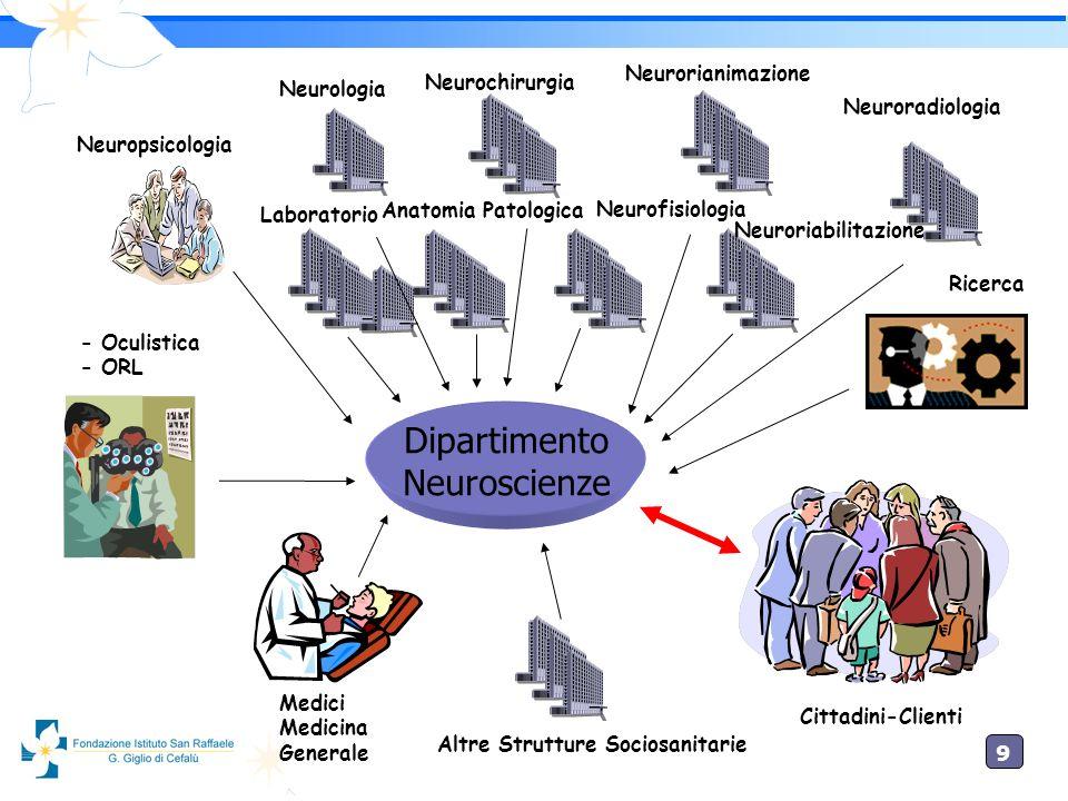 Dipartimento Neuroscienze Neurorianimazione Neurologia Neurochirurgia