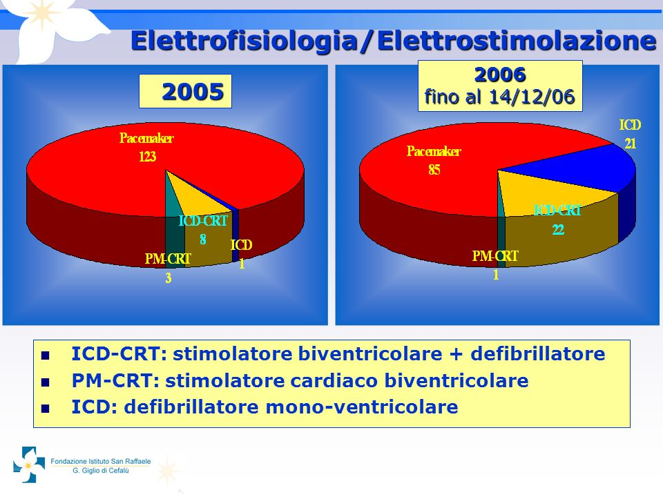 Elettrofisiologia/Elettrostimolazione