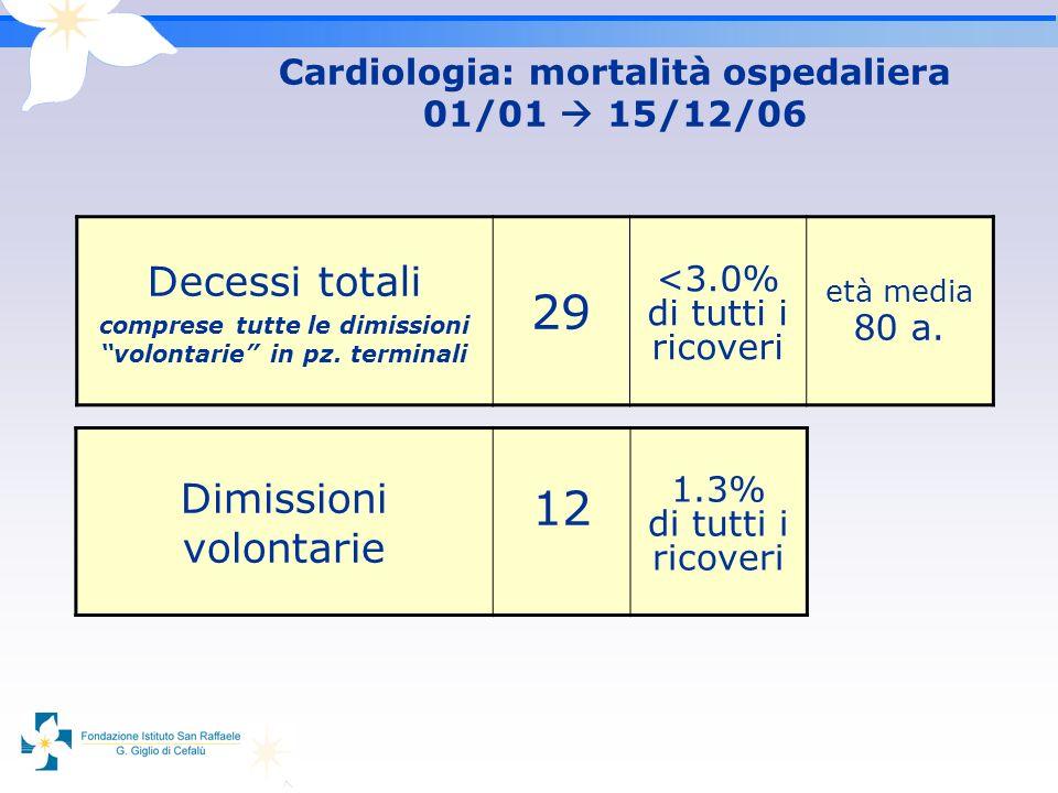 Cardiologia: mortalità ospedaliera 01/01  15/12/06