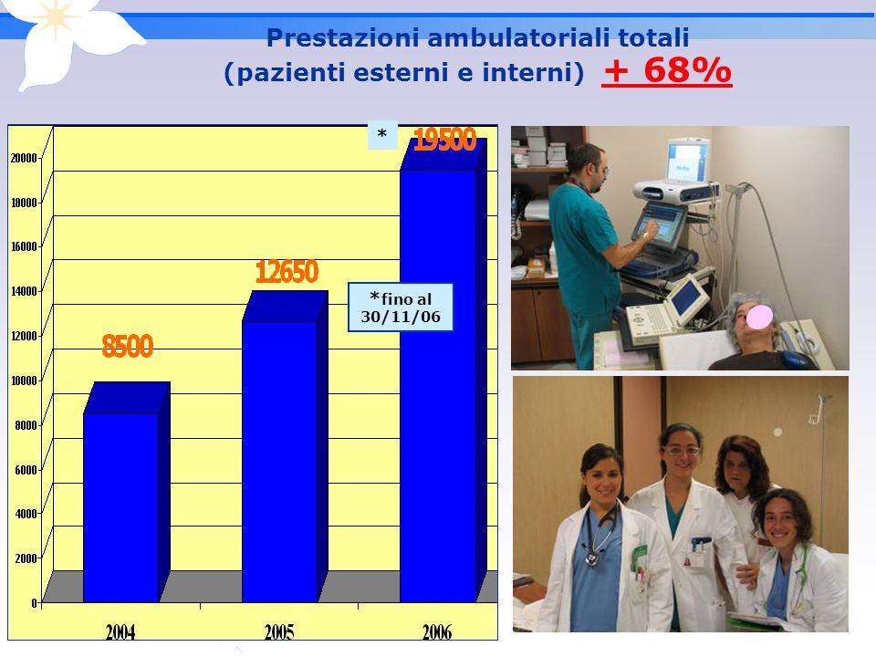 Prestazioni ambulatoriali totali (pazienti esterni e interni) + 68%
