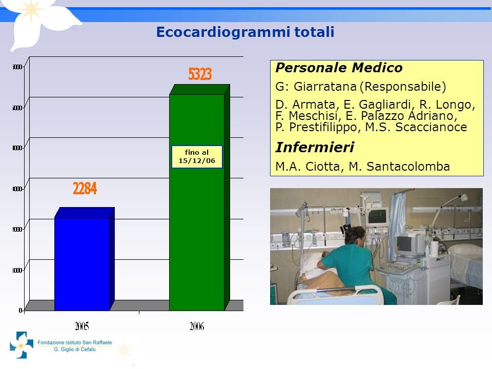 Ecocardiogrammi totali