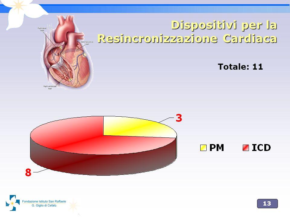 Dispositivi per la Resincronizzazione Cardiaca