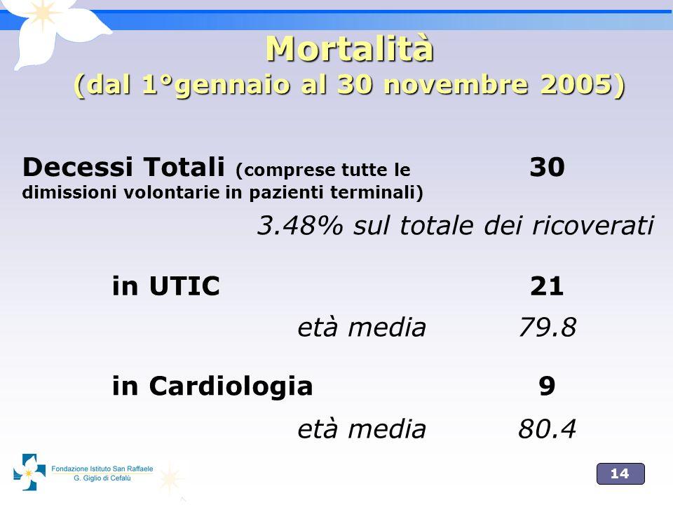 Mortalità (dal 1°gennaio al 30 novembre 2005)