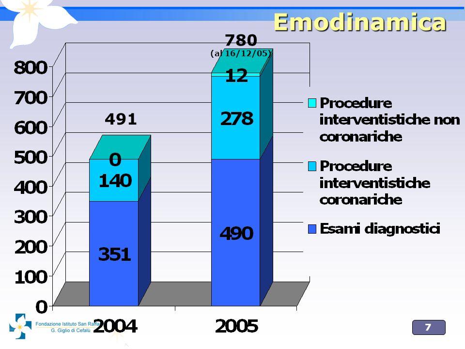 Emodinamica 780 (al 16/12/05) 491