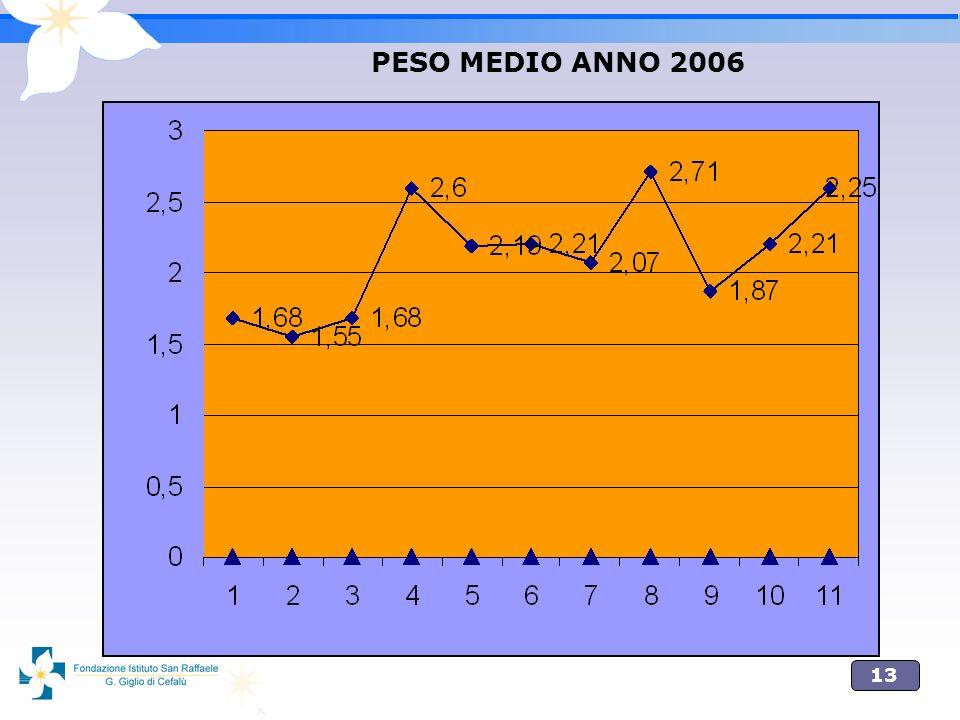 PESO MEDIO ANNO 2006