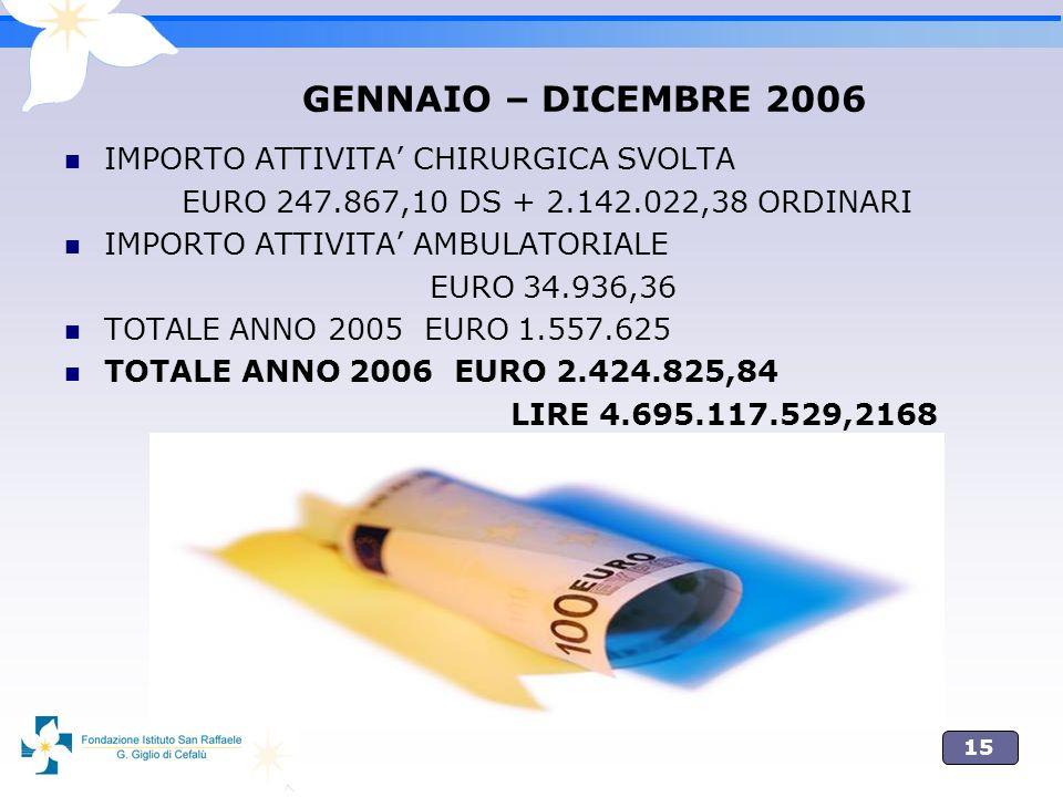 GENNAIO – DICEMBRE 2006 IMPORTO ATTIVITA' CHIRURGICA SVOLTA