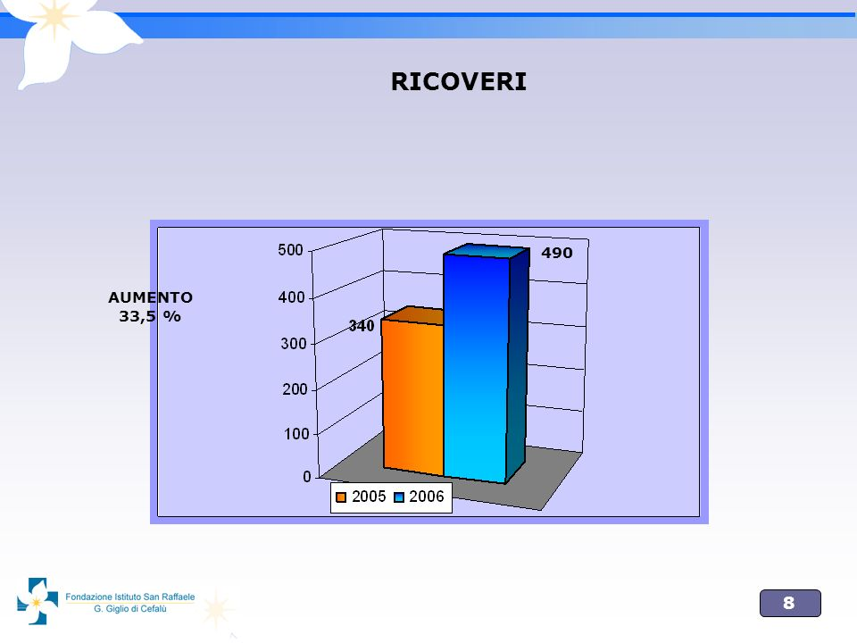 RICOVERI 490 AUMENTO 33,5 %