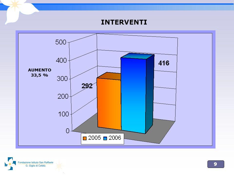 INTERVENTI AUMENTO 33,5 % AUMENTO 33,5 %