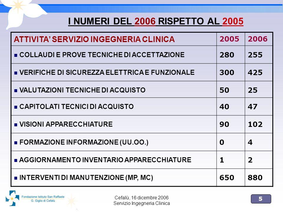 I NUMERI DEL 2006 RISPETTO AL 2005