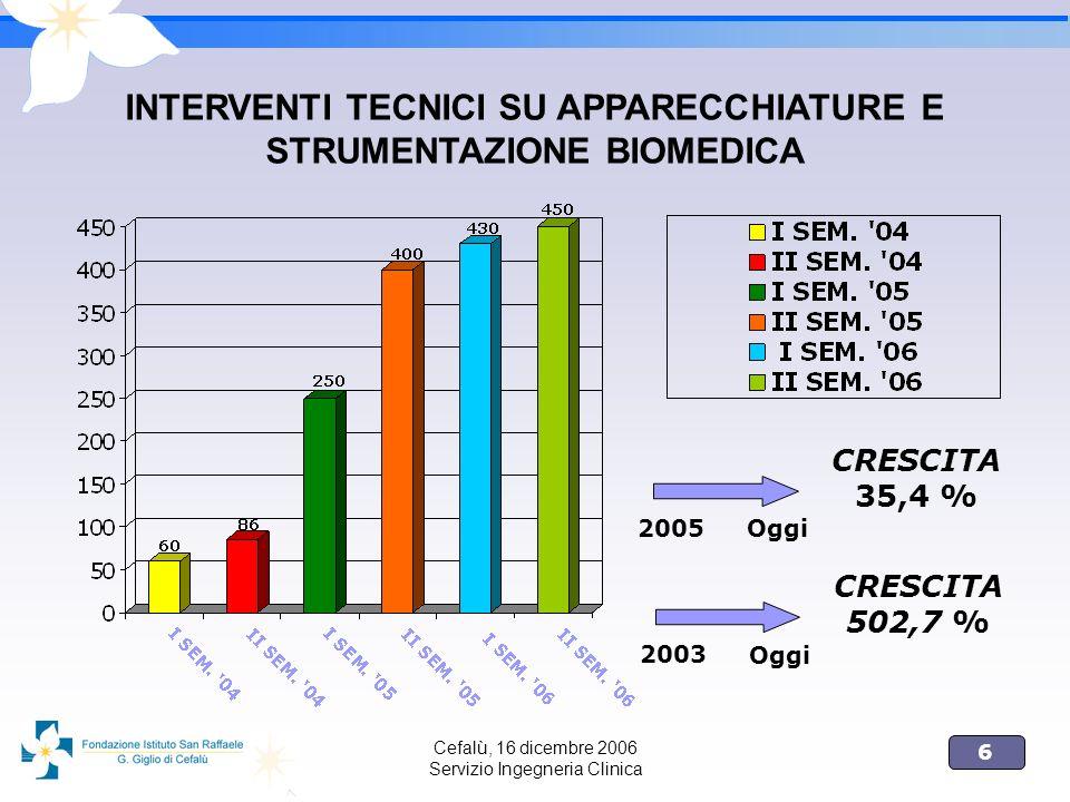 INTERVENTI TECNICI SU APPARECCHIATURE E STRUMENTAZIONE BIOMEDICA