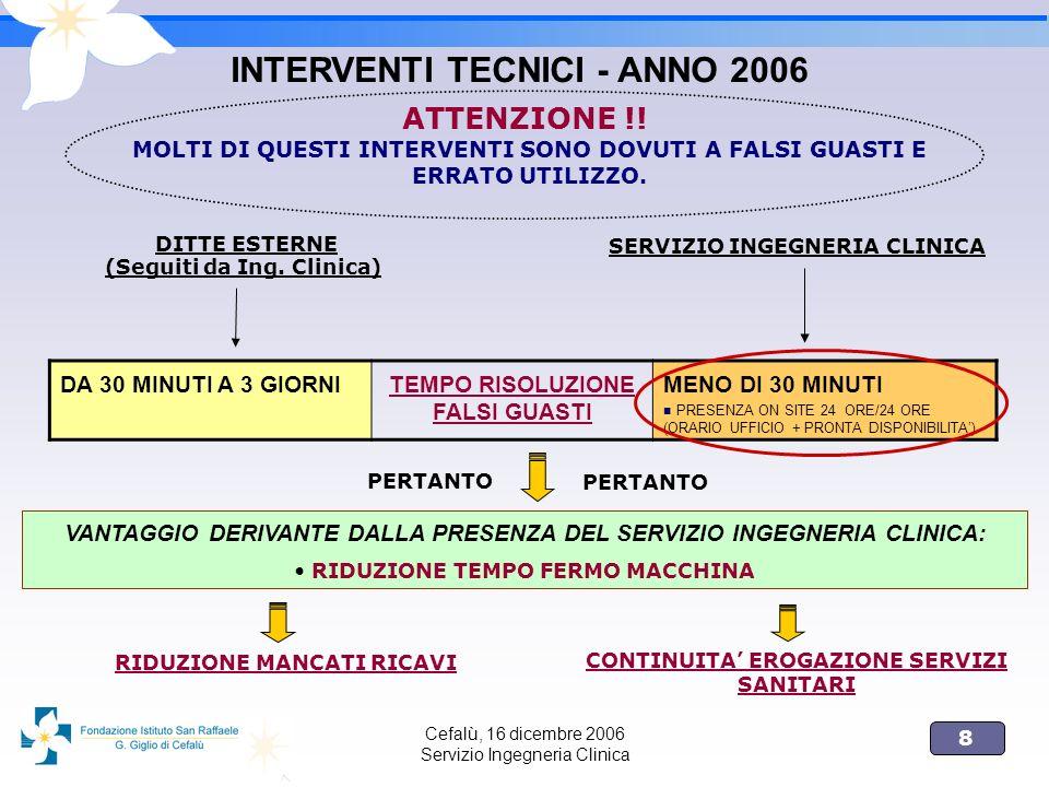 INTERVENTI TECNICI - ANNO 2006